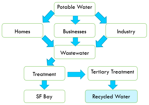 recycled_water_flowchart