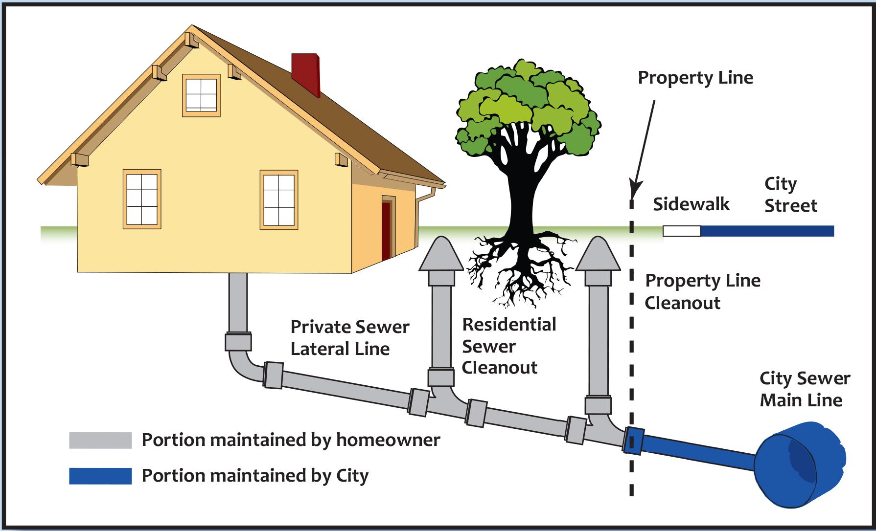 Sewer City Of Redwood City