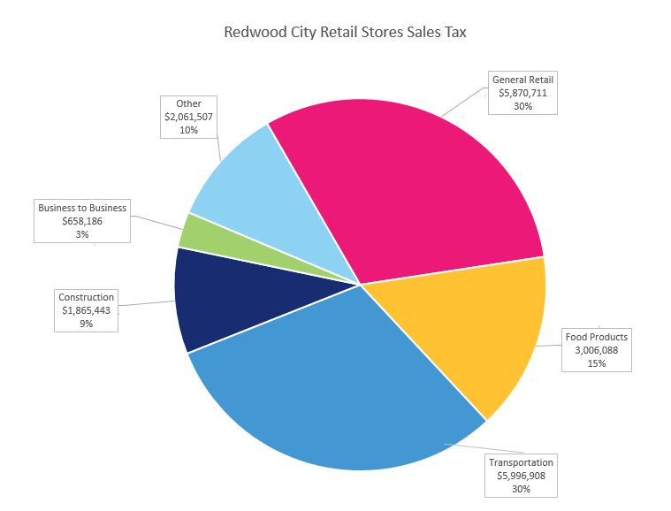Retail Stores Tax