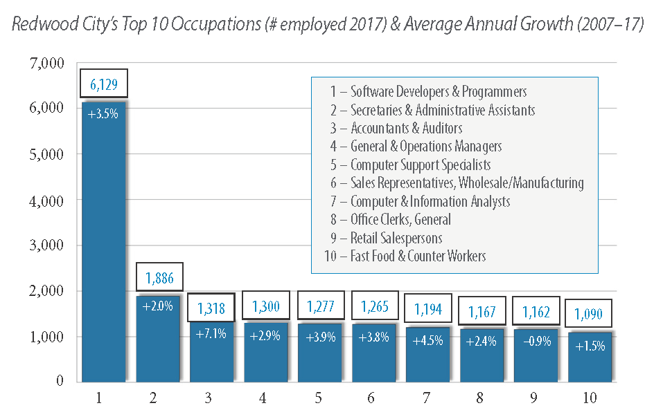 Top 10 Occupations