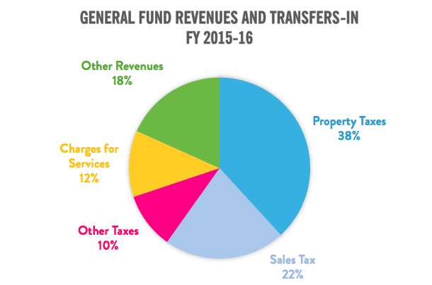 General Fund Revenues and Transfers-In FY 2015-16