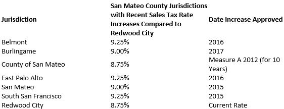 San Francisco Sales Tax 2017 >> Frequently Asked Questions City Of Redwood City