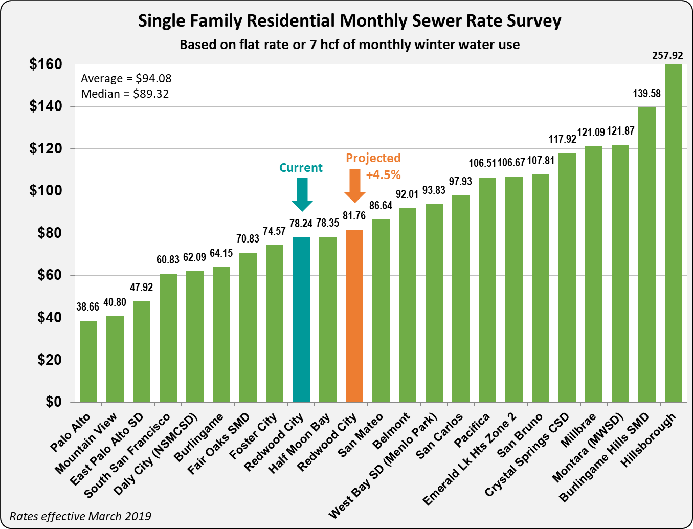 2019_Proposed Sewer Rates_Single Family Res Monthly Sewer Rate Survey