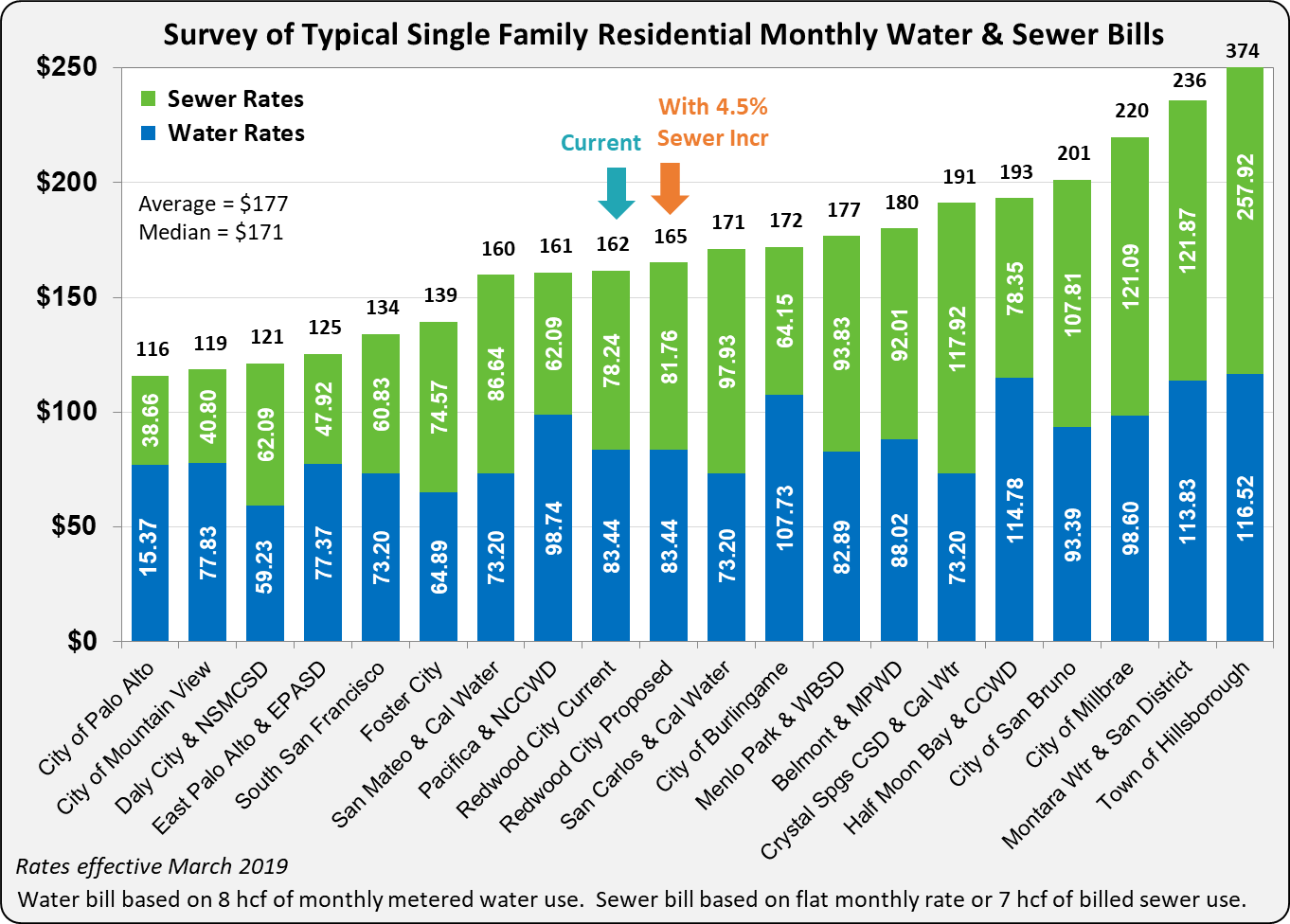 2019_Proposed Sewer Rates_Survey of Typical Single Family Residential Monthly Water and Sewer